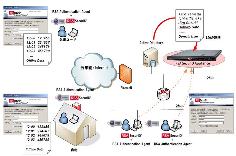 ソリューション Microsoft:windows認証とsecurid Access Rsa Securid