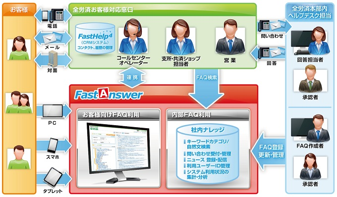 FastAnswer利用イメージ図