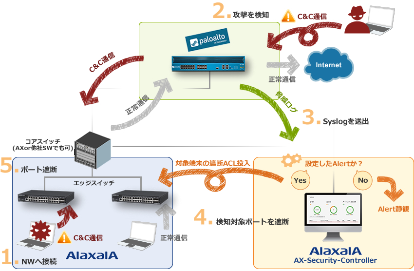 AX-Security-ControllerとPaloAltoを連携