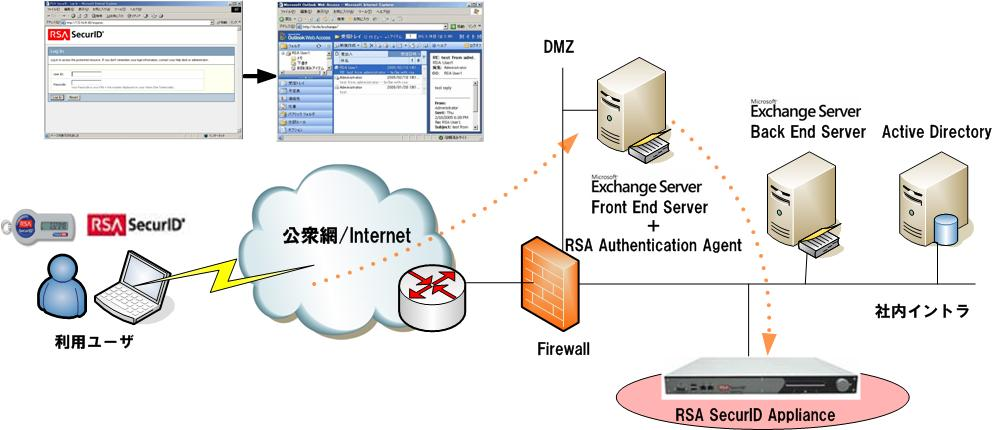 構成図:Outlook Web Access(OWA)とAuthentication Manager