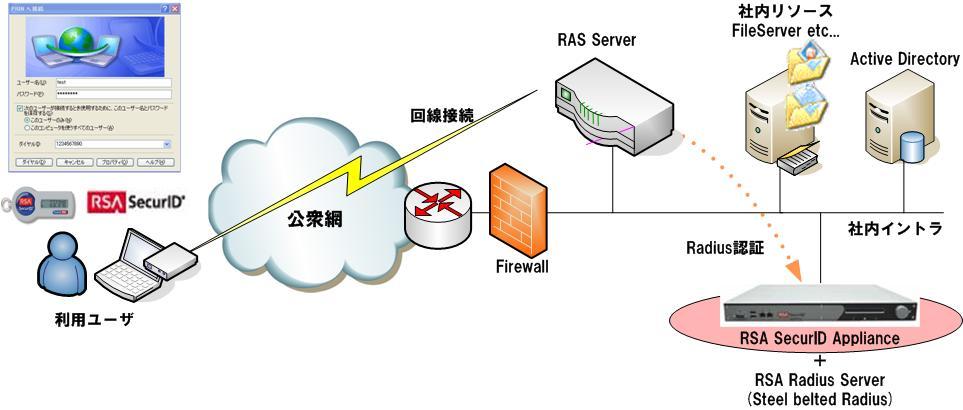 ソリューション Ras環境:リモートアクセスサーバとauthentication Manager Rsa
