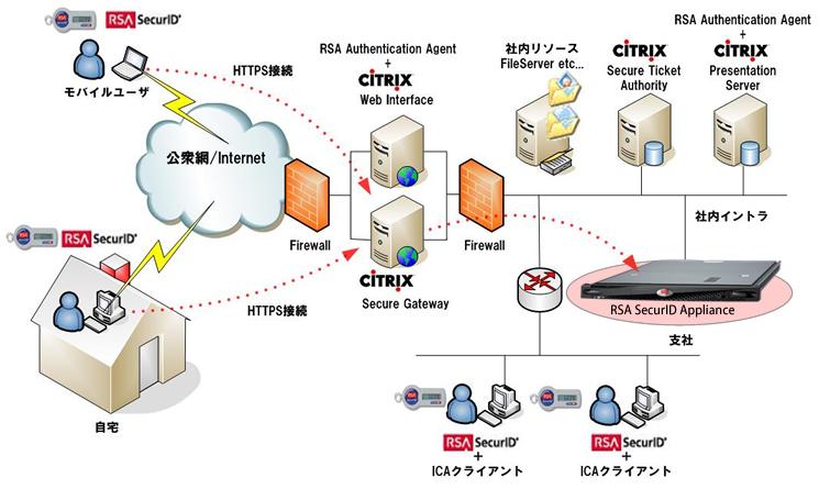 ソリューション Citrix:citrix Presentation Serverとsecurid Access
