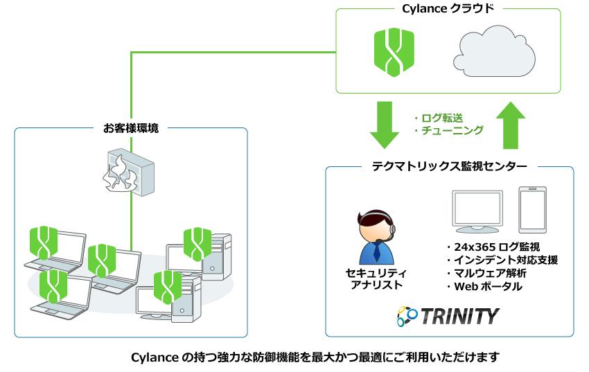 セキュリティ運用監視サービス for Cylance | ∴ TRINITY